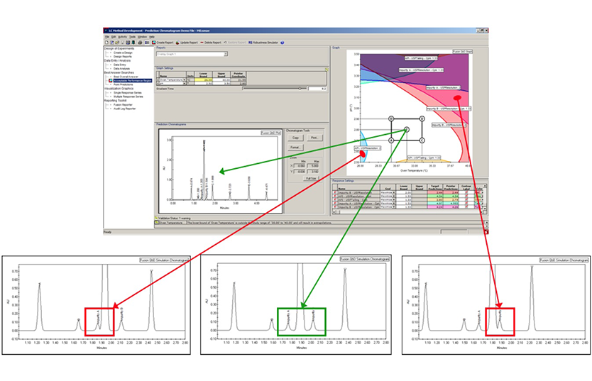 Fusion QbD Analytical Method Development Software Predictive Chromatograms