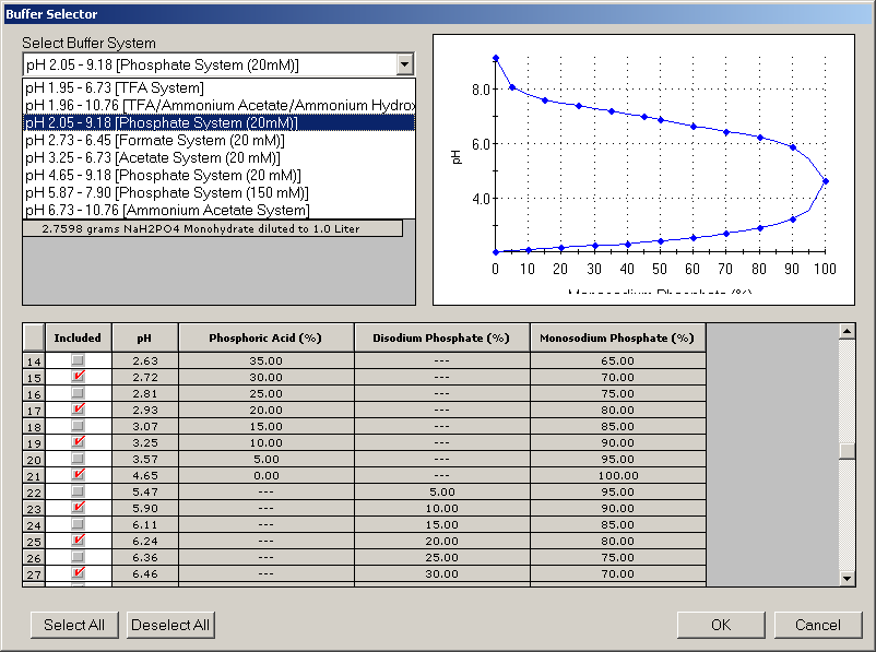 Fusion QbD Analytical Method Development Software Buffer Selection