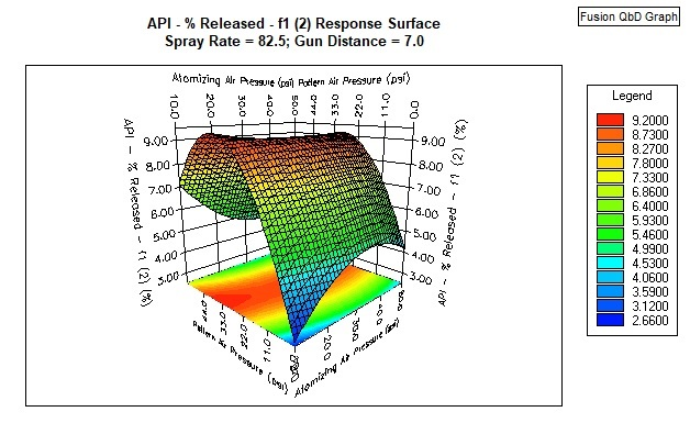 Fusion QbD Product Development Response Surface Plot